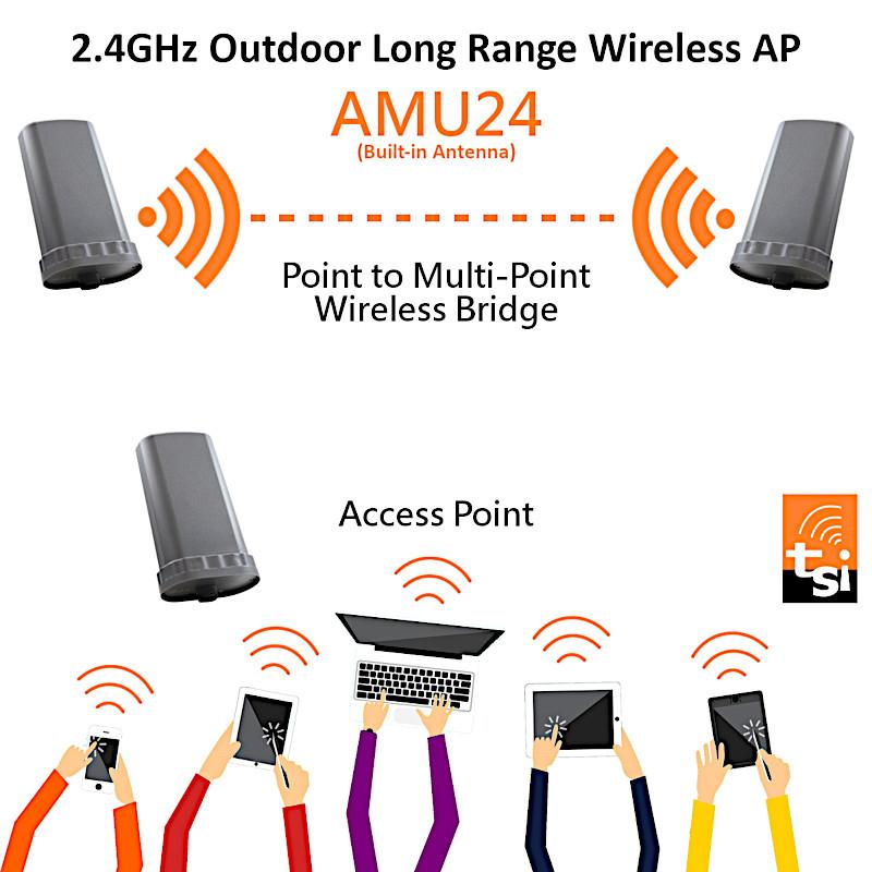 [WiFi]AMU24 Bridge Solution