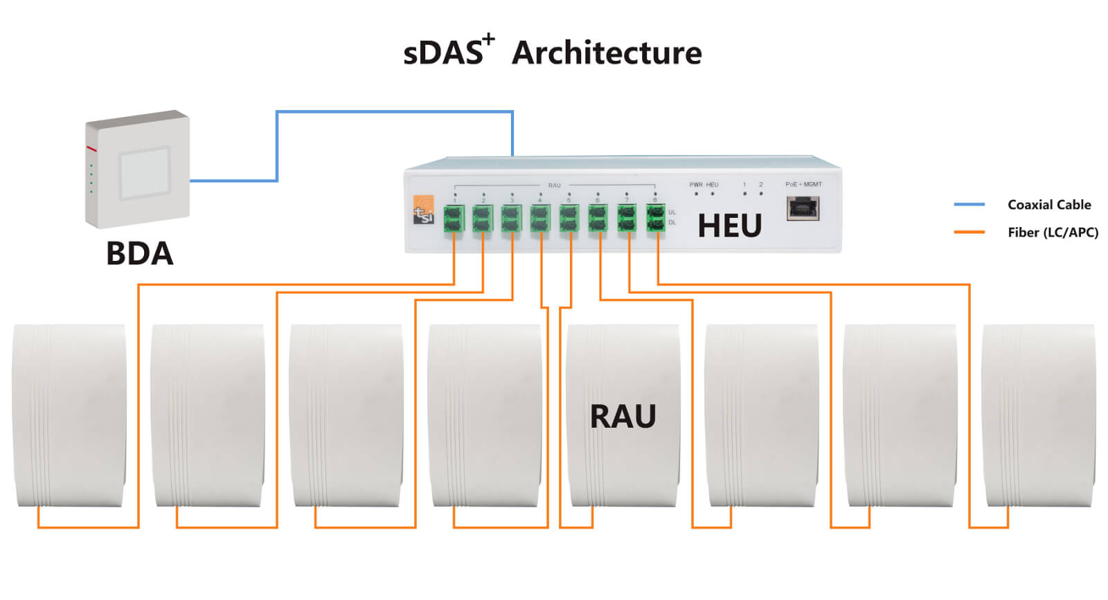 sDAS+ Distributed Antenna System